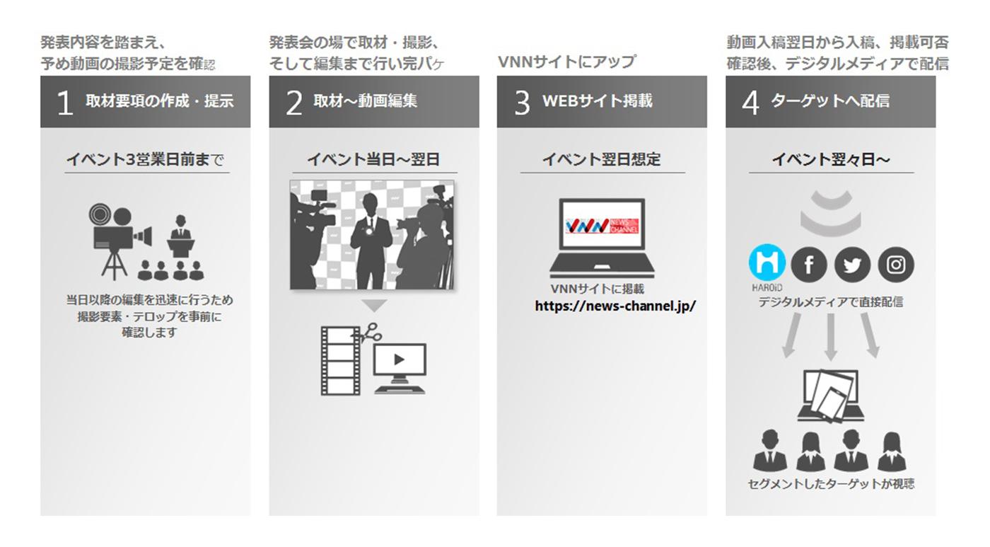 『VNNニュースチャンネル』サービスの流れ